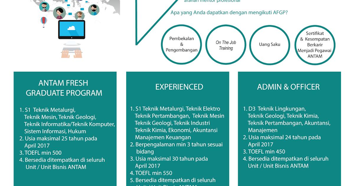 Lowongan Kerja Fresh Graduate Program PT. ANTAM (Persero ...
