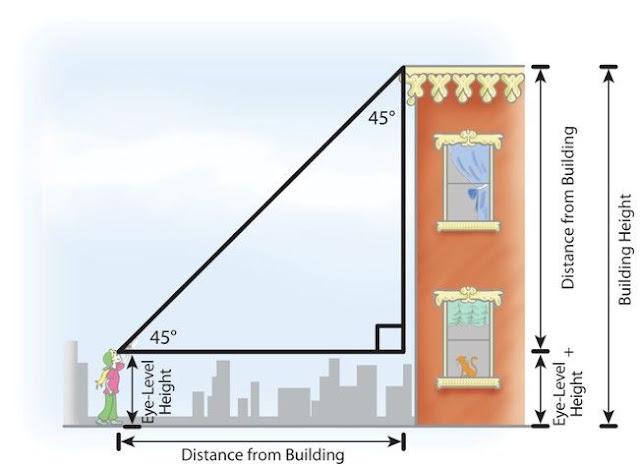 Cara Mengukur Tinggi Gedung Vertikal