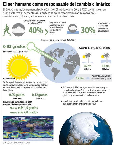 Resultado de imagen de cambio climatico infografia