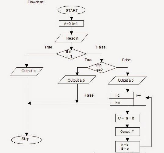 Let Us See C language: flow chart To print the Fibonacci