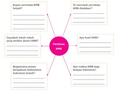 Peristiwa KMB - www.simplenews.me