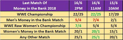 WWE Money in the Bank 2018 Main Event Betting