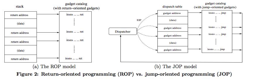 ROP vs JOP