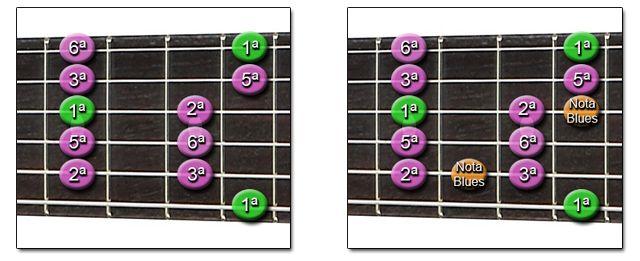 Escala Pentatónica mayor y la Escala de Blues (Guitarra)