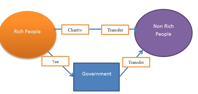 Mekanisme Transfer of wealth through charity and tax (Transfer Kekayaan Melalui Pajak dan Sumbangan) image credit : www.taxedu.web.id