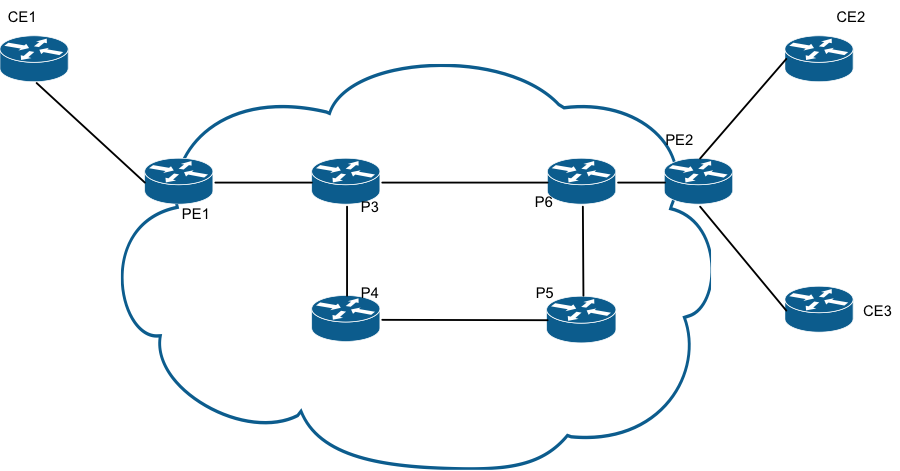 Networking Notes: Multicast VPN