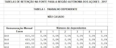 http://info.portaldasfinancas.gov.pt/NR/rdonlyres/67EEDB86-929D-490D-B273-EB2851A2A2C4/0/Tabelas_IRS_2017_A%C3%A7ores.xlsx