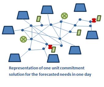 Economic Load Dispatch and Unit Commitment Using MATLAB