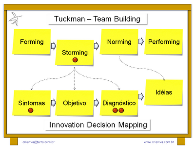 Metodologia IDM Innovation Decision Mapping e Times Equipe de Tuckman