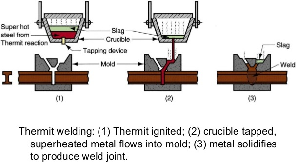 Thermite Welding: Principle, Working, Equipment's, Application ...