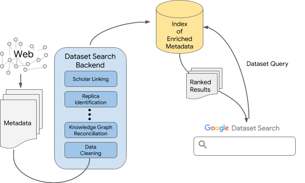 Google AI Blog: Building Google Dataset Search and Fostering