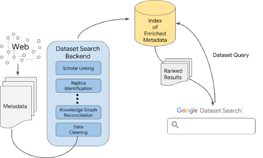 Google AI Blog: Building Google Dataset Search and Fostering an Open Data Ecosystem