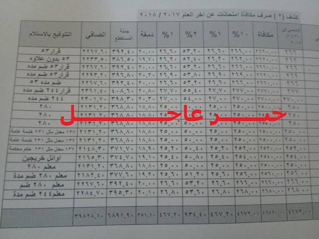 قيمة مكأفاة الأمتحانات 2018 قرار 53 ,244 , 73 , 137 , 280
