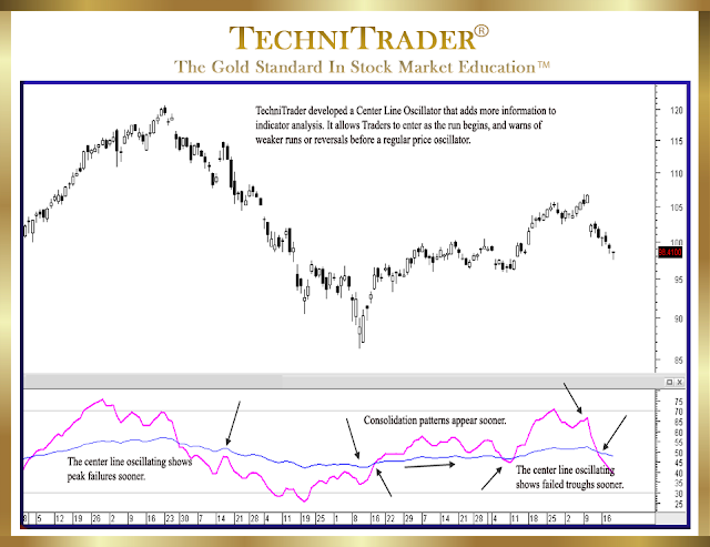 pattern revealed in a trending center line - technitrader