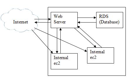 WhiteBoard Coder: Understanding AWS VPC IP addresses