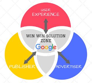 cara kerja google adsense ekosistem
