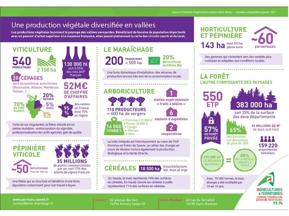 Amoma de haute savoie l 39 agriculture en pays de savoie for Chambre d agriculture haute savoie