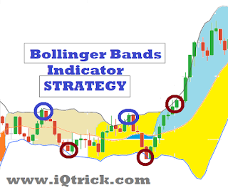 How to Trade Binary Options IQ 60 Second Best Strategy Indicator