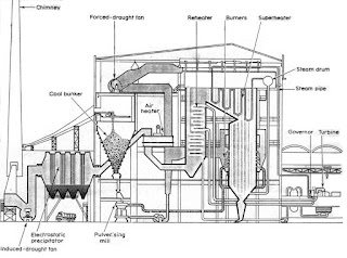 Masalah Yang Sering Terjadi Pada Furnace dan Boiler