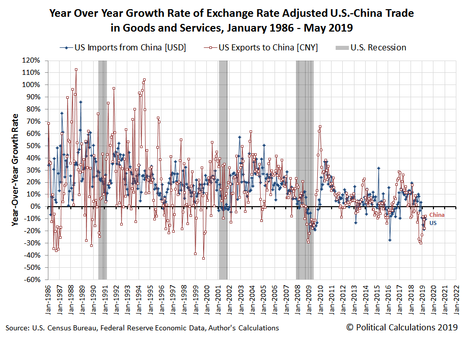 Year Over Year Growth Rate of Exchange Rate Adjusted U.S.-China Trade in Goods and Services, January 1986 - May 2019