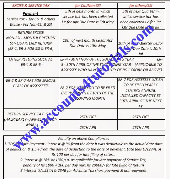 Due Date Tds Advance Tax Income Tax Return Roc Annual Filings