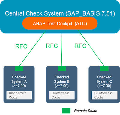 Remote Code Analysis in ATC – One central check system for multiple systems on various releases