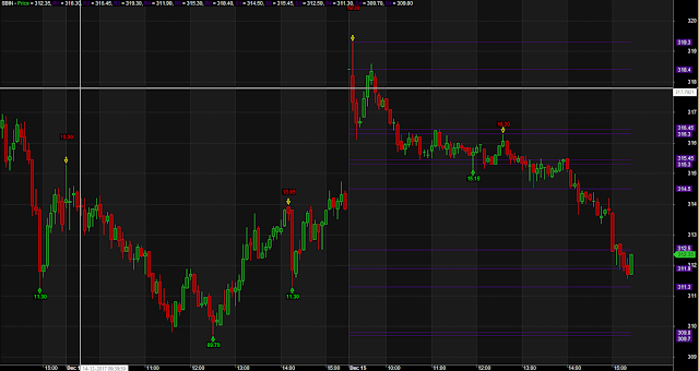 Auto Swing Support Resistance