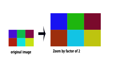 The Custom Made: Image zooming with MATLAB Sample Codes