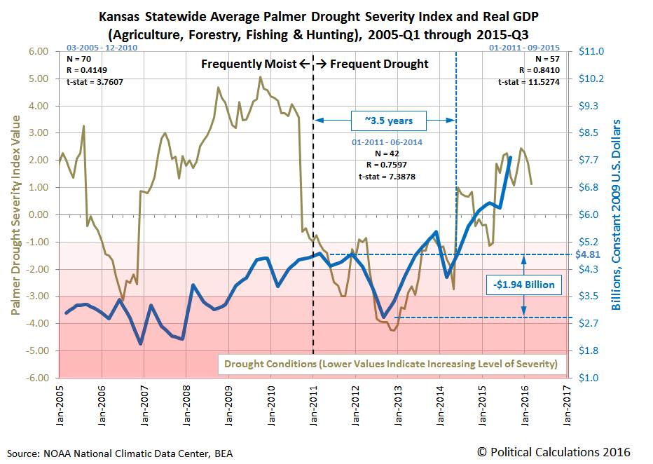 Kansas Statewide Average Palmer Drought Severity Index and Real GDP (Agriculture, Forestry, Fishing & Hunting), 2005-Q1 through 2015-Q3