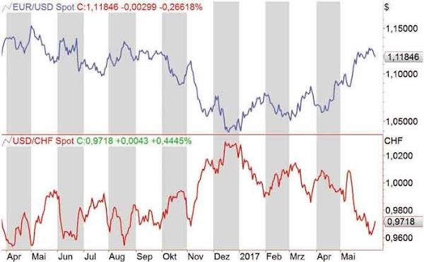 Correlación entre pares de divisas