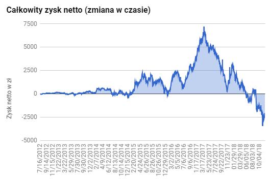 Całkowity zysk netto IKZE 2018