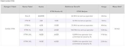 Penjelasan Paket Internet XL Combo XTRA