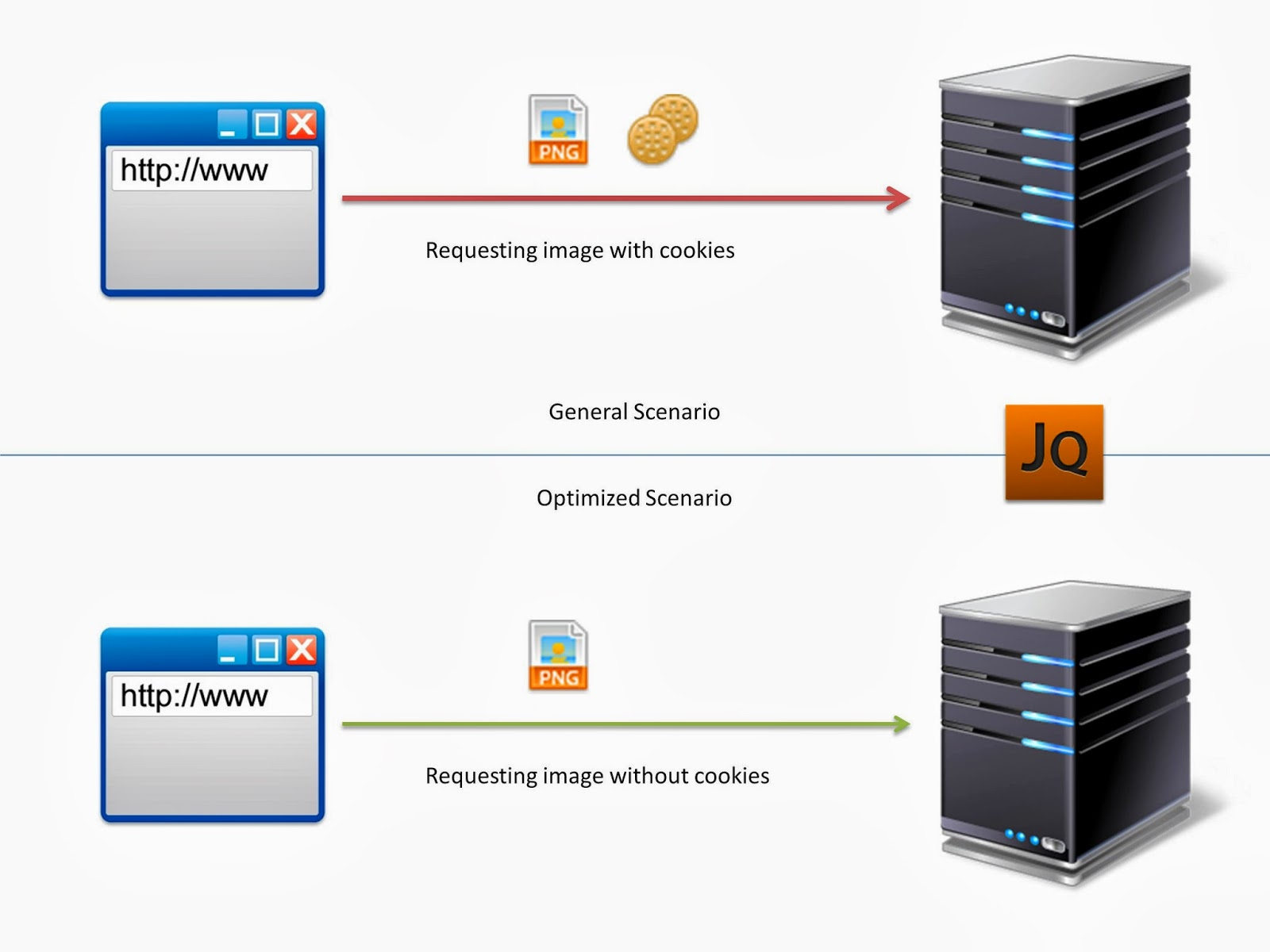 Java by examples: How to setup cookie free or cookie less sub domain
