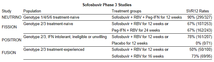 Solvadi (sofosbuvir) - Holy Inhibitors Santa And December