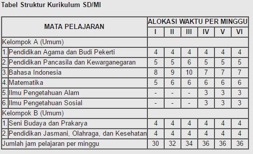 Tabel Struktur Kurikulum SD/MI