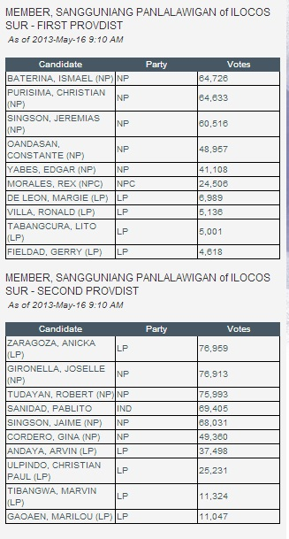 LOCAL 2013 ELECTION RESULTS: ILOCOS SUR – The Daily Urban of