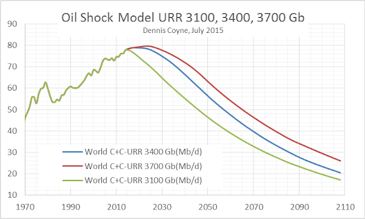 Oil Shock Models with Different Ultimately Recoverable Resources of Crude plus Condensate (3100 Gb to 3700 Gb)