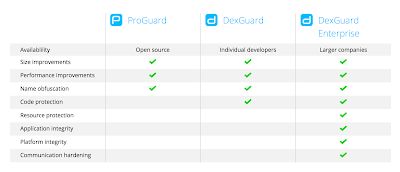 Nostra Technology: Android Proguard