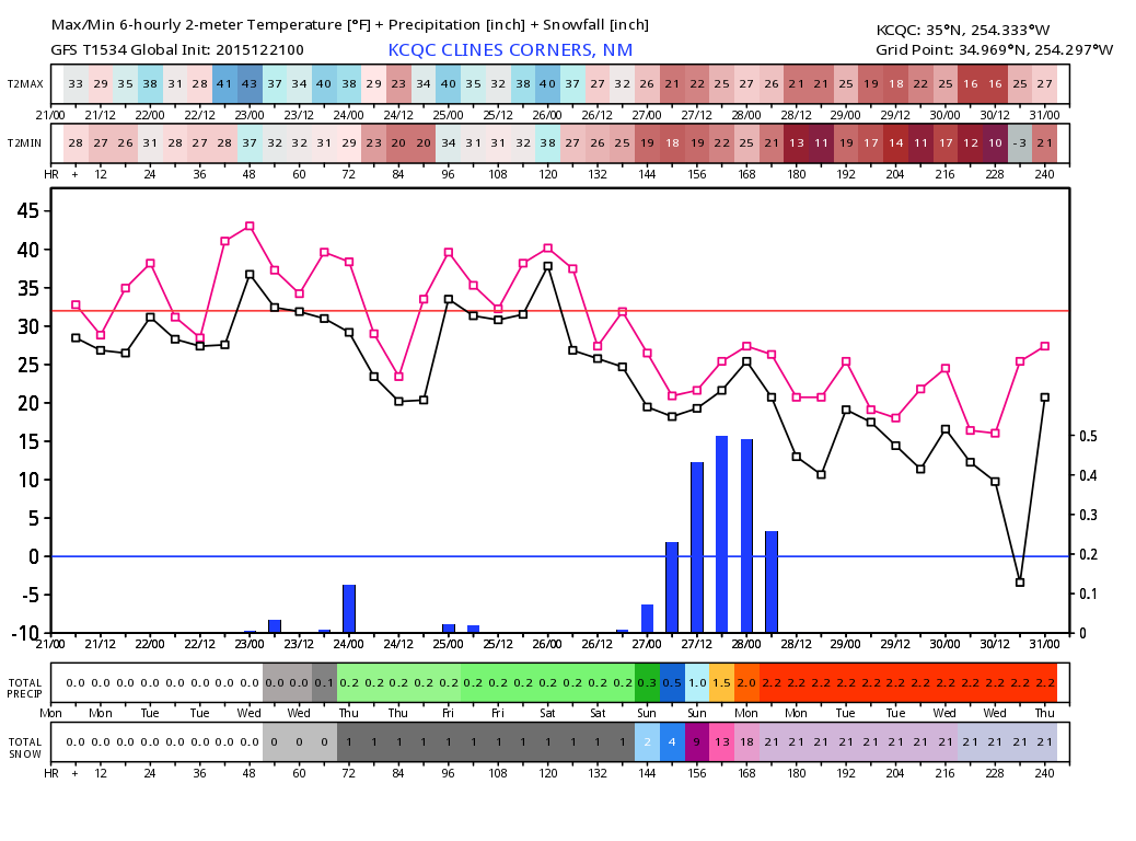 Tonight's GFS Is As Drunk As This Mornings ECMWF  Historic