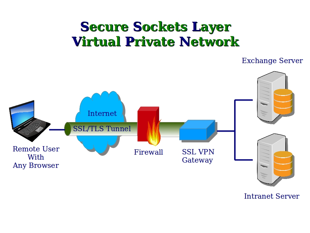 secure sockets layer in security technology With ssl, data that travels between the bank and customer is encrypted and can  only  using the above technologies, your internet loan application and check.