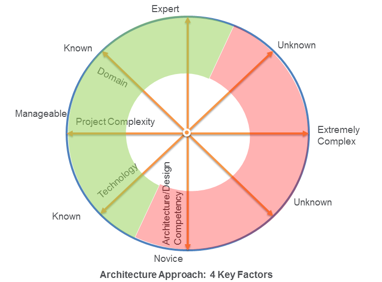 Software Engineering Software Architecture And Design In Agile World Part 4