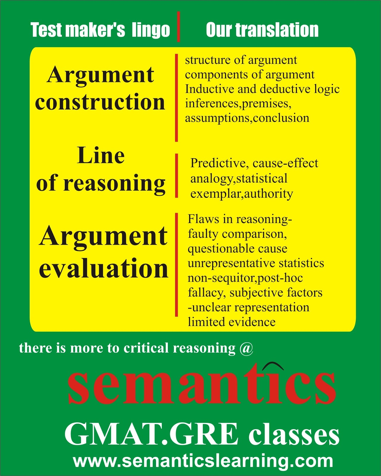 let's GMAT: Critical reasoning jargon and its meaning