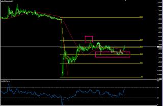 ユーロ/スイスフラン(EUR/CHF)為替予想 長期チャート
