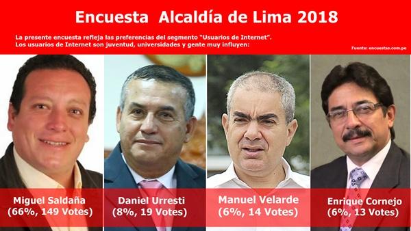 Encuesta │ Alcaldía de Lima 2018