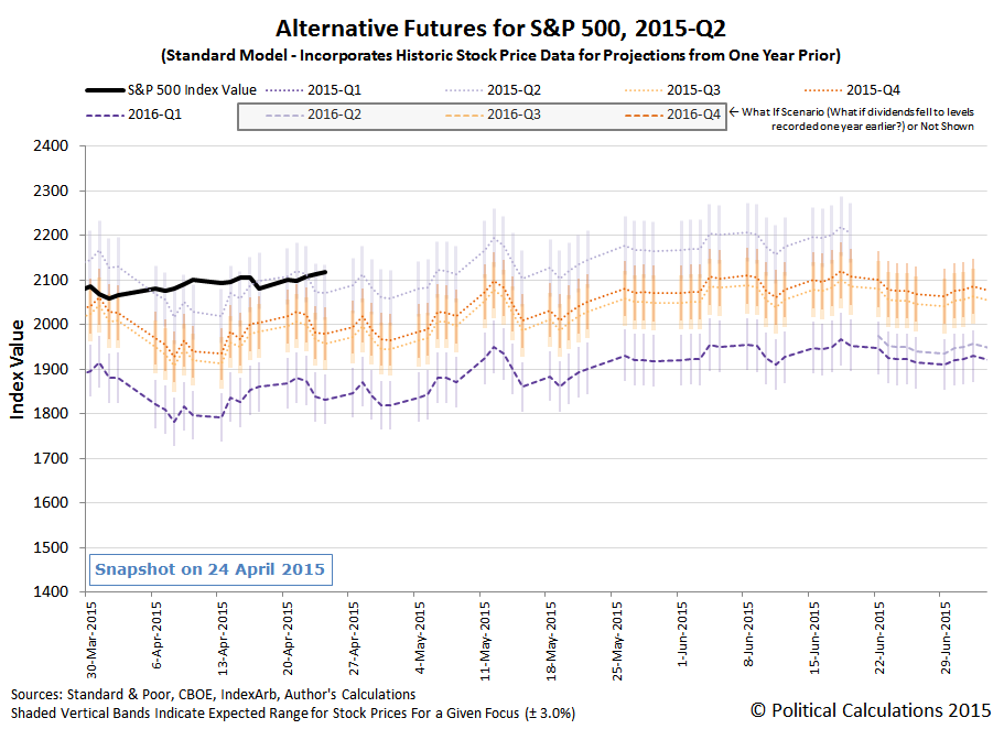 S&P 500 Alternative Future Trajectories - 2015Q2 - Standard Model - Snapshot on 24 April 2015