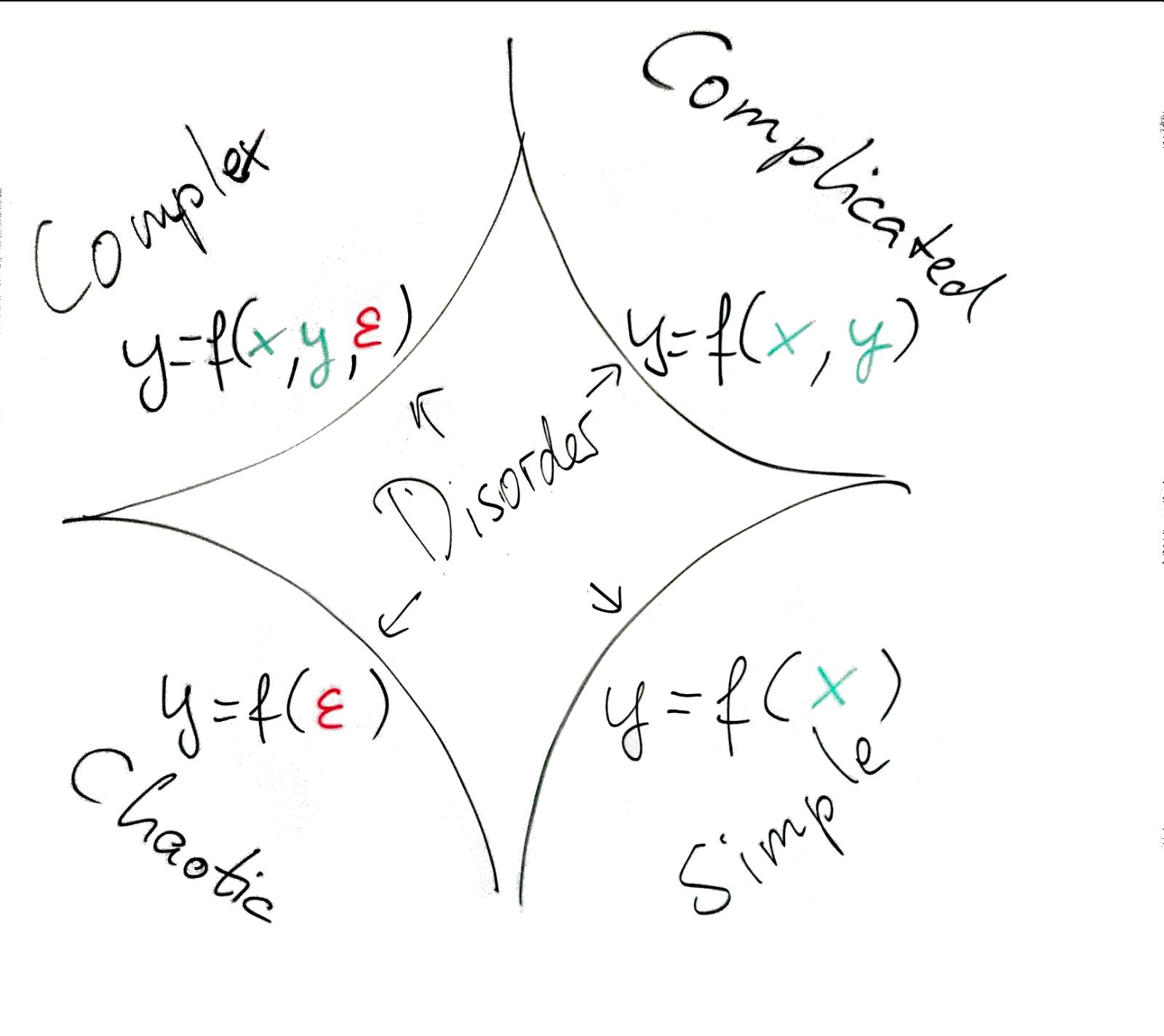Fail Fast Move On Agile Process Models Six Sigma And