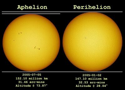 Fenomena Aphelion Dan Perihelion