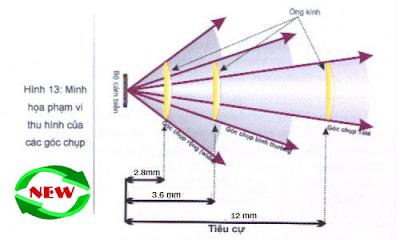 Góc của ống kính camera quan sát
