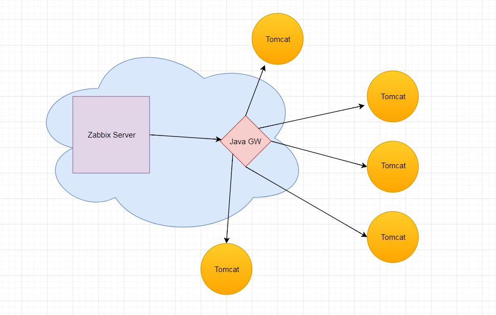 cloud blog: Monitoring java app servers (Tomcat) with Zabbix