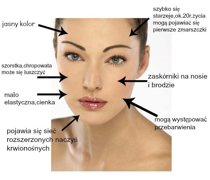Pielęgnacja skóry twarzy-cera sucha.
